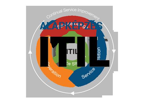 ITIL alapképzés