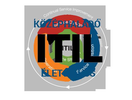 ITIL középhaladó (életciklus)