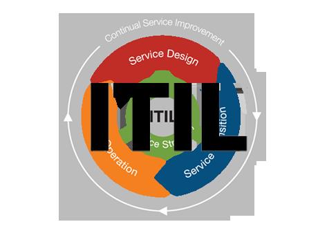 ITIL tanfolyamok és vizsgák